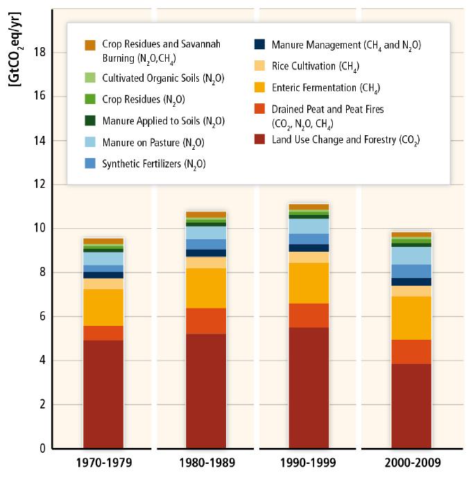 emisiones afolu