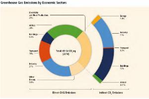 emisiones por sector_ch