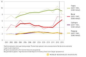 Boreal-increase-line-graph