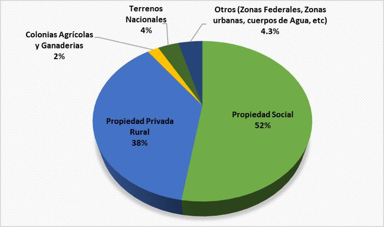 Propiedad_tierra_mexico