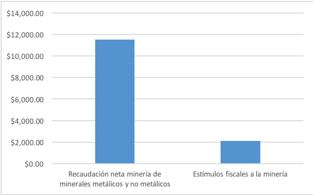 grafico minerai actividades extractivas mexico